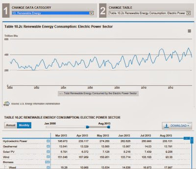 Overview of Energy Production & Consumption Data from the U.S. Energy Information Administration Website