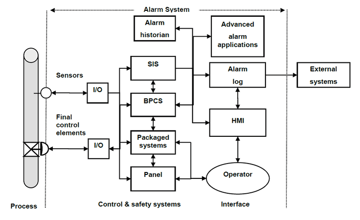 Figure one from ANSI/ISA 18.2-2016 depicting the processes of an alarm system.