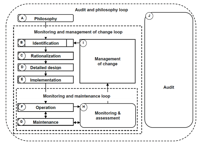 Figure 2 from ANSI/ISA 18.2-2016 depicting an audit and philosophy loop for the alarm management lifecycle.