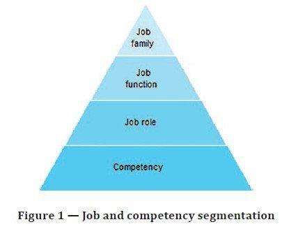 Workforce Planning ISO 30409:2016