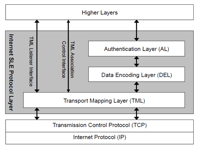 SLE system model outlined in ISO 18440