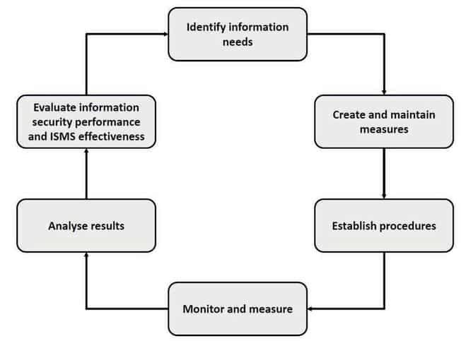 The process of monitoring, analysis, and evaluation of a Information Security Management System visualized in ISO/IEC 27004.