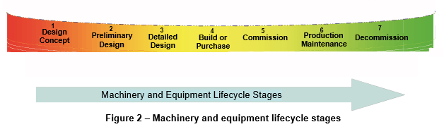 Colorful Figure 2 from ANSI/PMMI B155.1-2016 depicting machinery and equipment lifestyle stages.