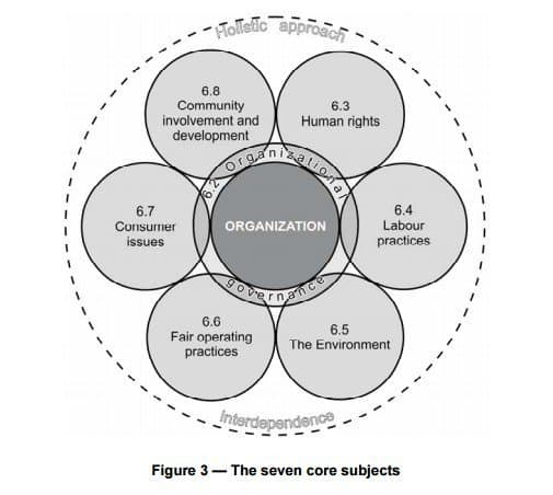 Seven subjects of ISO 26000