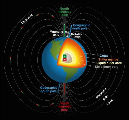 Shifting Magnetic North Pole