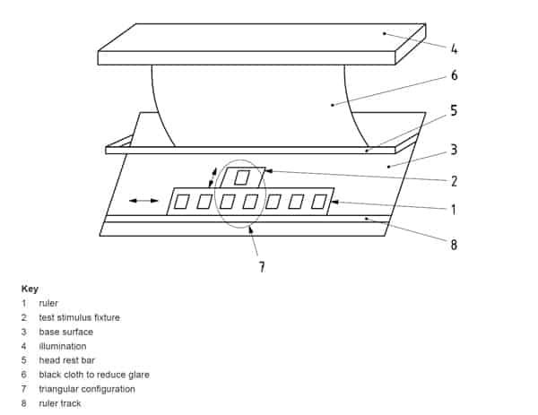 This figure fromISO 20462-3:2012depicts the apparatus from the quality ruler method.