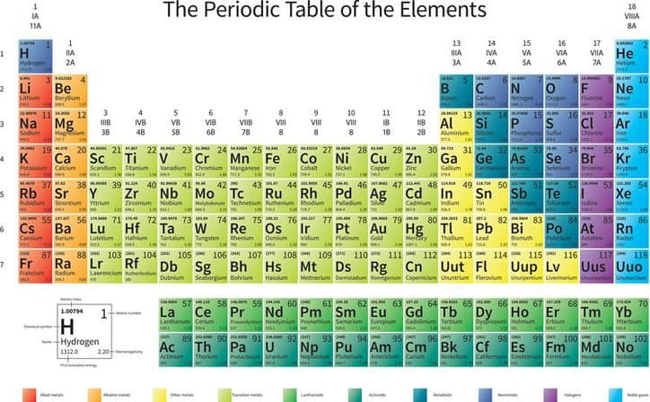 Periodic Table Precious Metal Elements