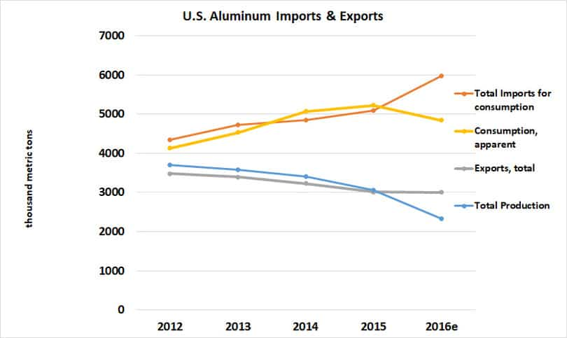 Trend in U.S. Aluminum Imports and Exports