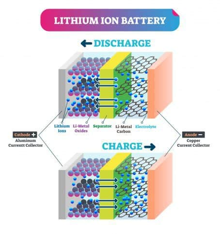 Lithium-Ion Battery model