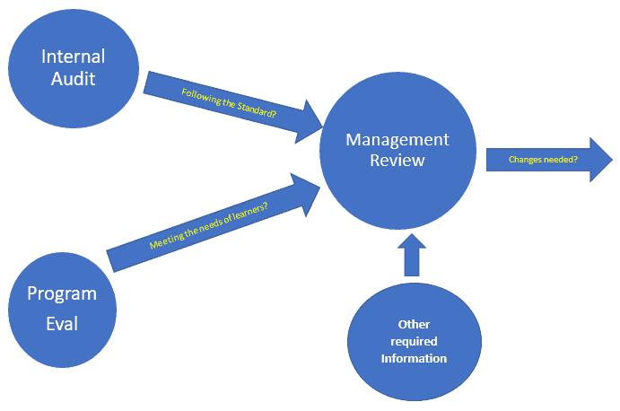 Blue arrows depicting internal audit, program evaluation, and management review in Certificate Program Accreditation (CAP).