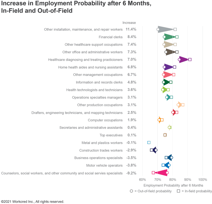 Increase in employment probability after 6 months, in-field and out-of-field for various occupations.