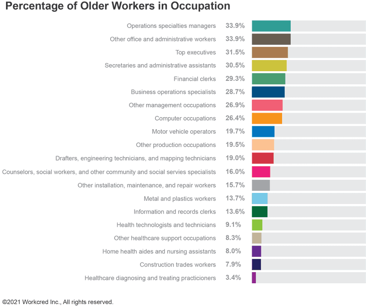 Percentage of older workers in each occupation graph by Workcred.