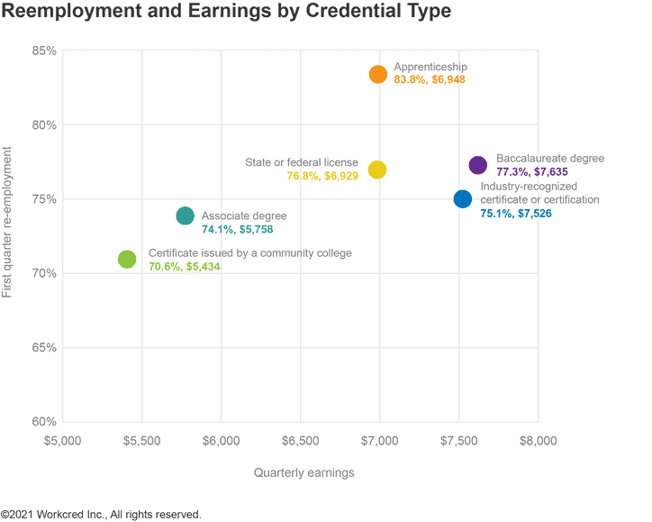 Reemployment and earnings by credential type graph.
